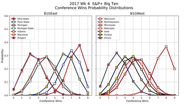 2017w04-SP-B1-GE-B1-GW-conf-wins-pdf-overlays.png