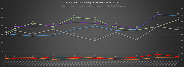 2018 09 26 GLR UR Report Total URs Waiting On Editors