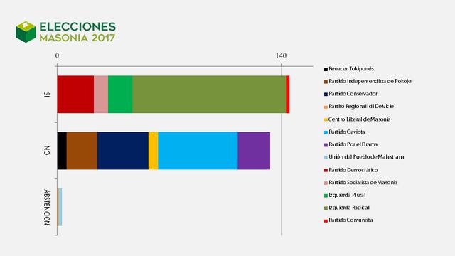 Elecciones Masonia 2017 Pactometro_2