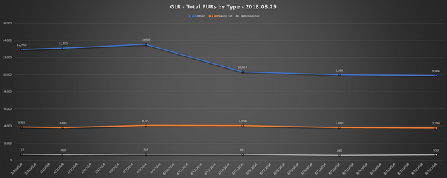 2018 08 29 GLR PUR Report Total PURs by Type Line Chart
