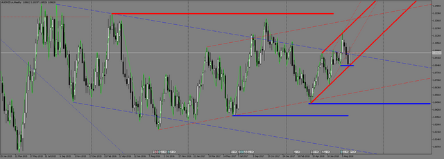 AUDNZD-m-Weekly.png