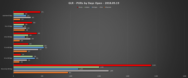 2018 09 19 GLR PUR Report PURs by Days Open Chart