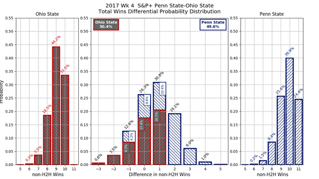 2017w04-S-amp-P-Penn-State-Ohio-State-overall-wins-diff-pdf.png
