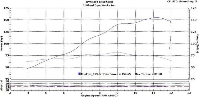 FZ-10 Graves 3/4 Ti/CF Exhaust System | Yamaha MT10 FZ10 Forum