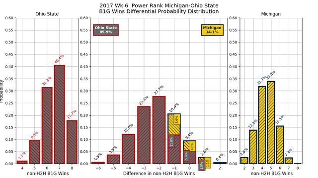 2017w06-PR-Michigan-Ohio-State-conf-wins-diff-pdf.png