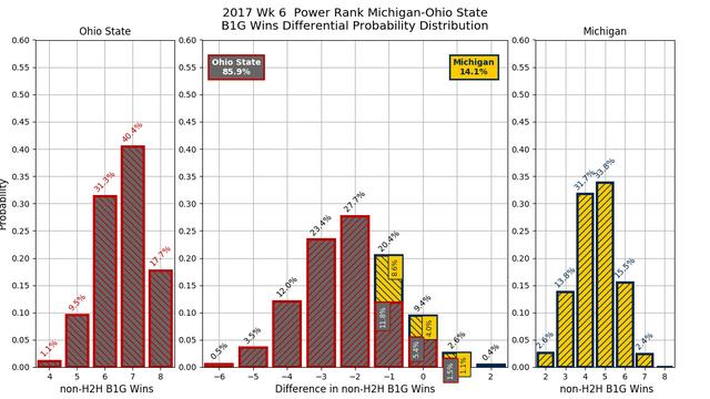 2017w06_PR_Michigan_Ohio_State_conf_wins_diff_pdf.png