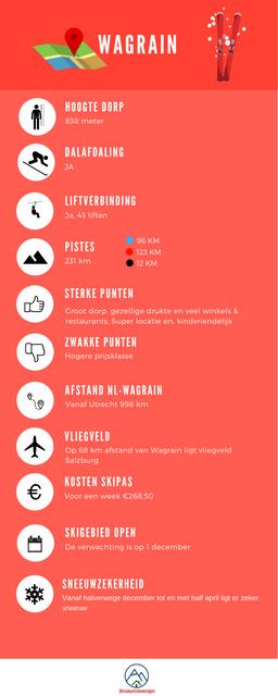 Infographic_Wagrain in Salzburg