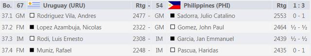 Philippines vs Uruguay 3 1
