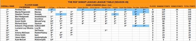 8 9 league table