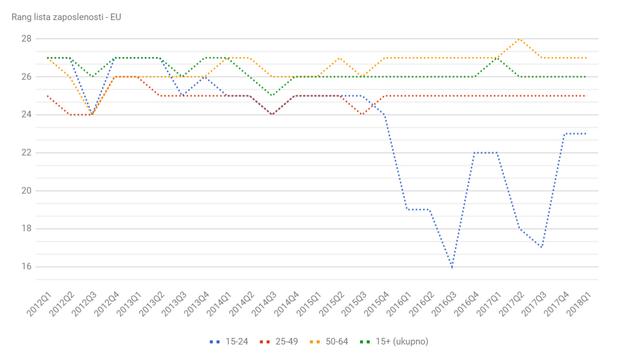 Statistika u nizu Rang_lista_Q1_18