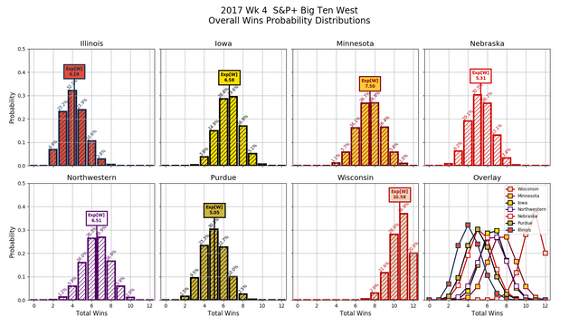 2017w04-S-amp-P-B1-GW-overall-wins-pdfs.png