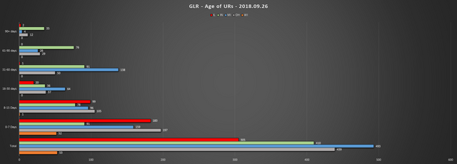 2018 09 26 GLR UR Report Age of URs Chart