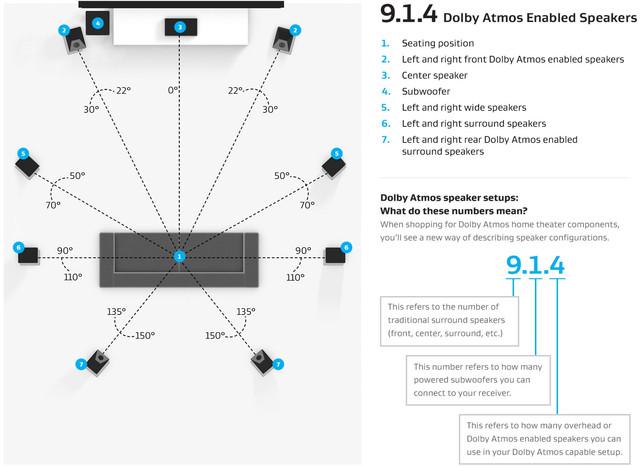 Speaker Dolby 9 1 4