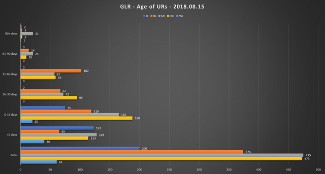 2018 08 15 GLR UR Report Age of URs Chart