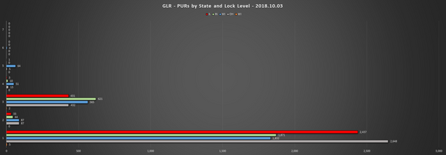 2018 10 03 GLR PUR Report PURs by State LL Chart