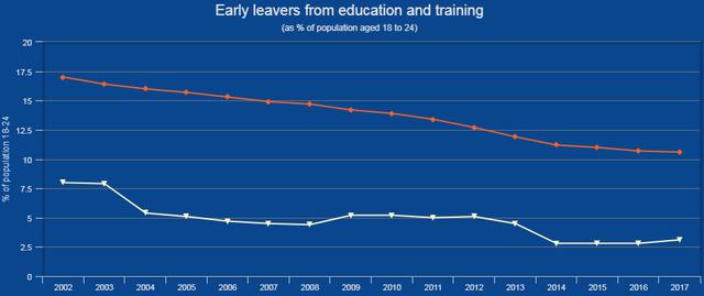 """Utjecaj """"egzodusa"""" na rast plaća, standarda i robusnosti na krize u Hrvatskoj - Page 8 Eurostat-leavers"""